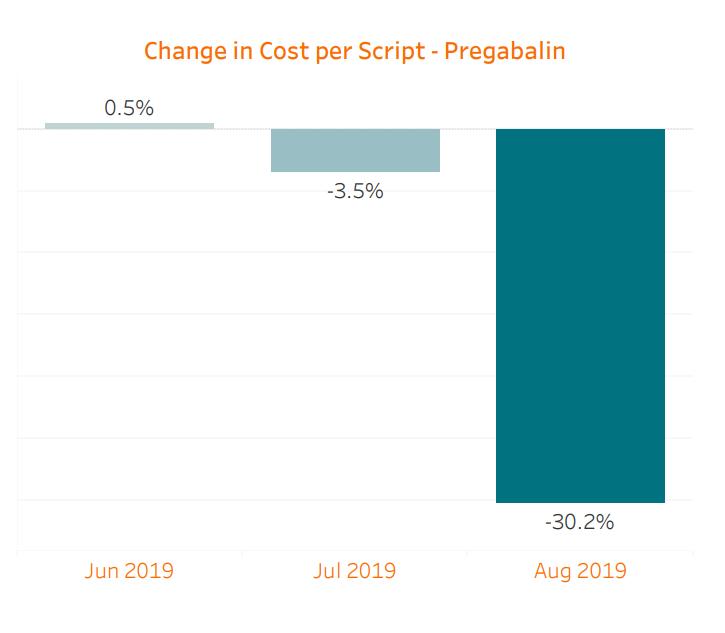 Changes in Cost Per Script