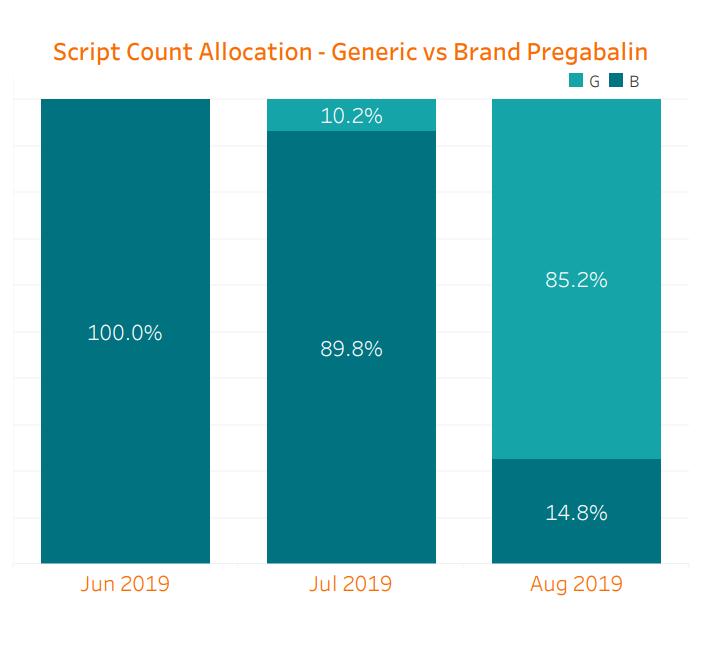 Script Count Allocation Generic vs Brand