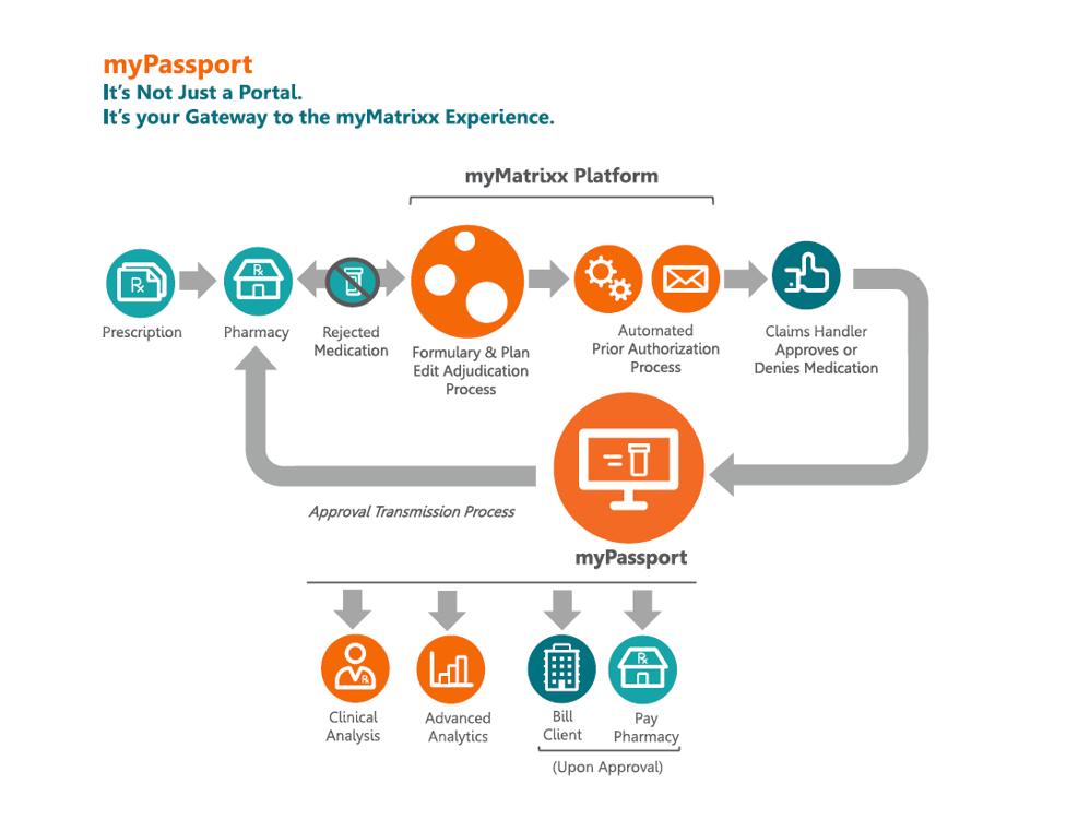 myPassport Workflow